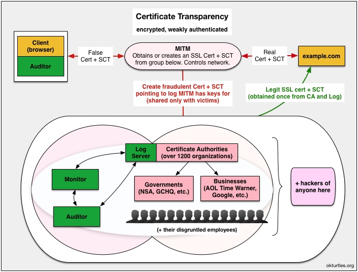 Certificate Transparency MITM attack