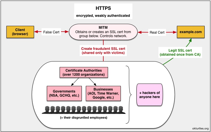 HTTPS MITM attack